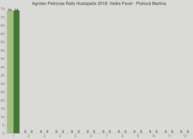 Agrotec Petronas Rally Hustopeče 2018: Vedra Pavel - Picková Martina
