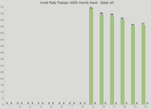Invelt Rally Pačejov 2020: Horčík Karel - Zetek Jiří
