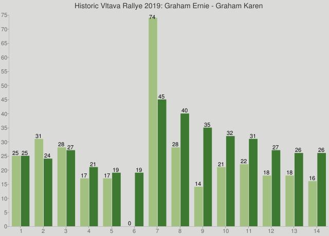 Historic Vltava Rallye 2019: Graham Ernie - Graham Karen