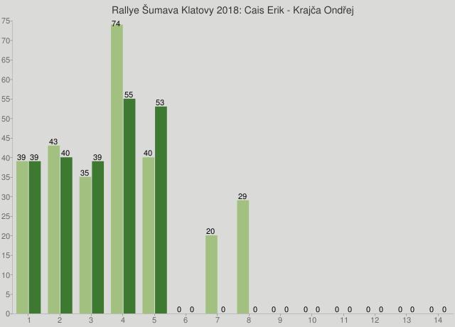 Rallye Šumava Klatovy 2018: Cais Erik - Krajča Ondřej