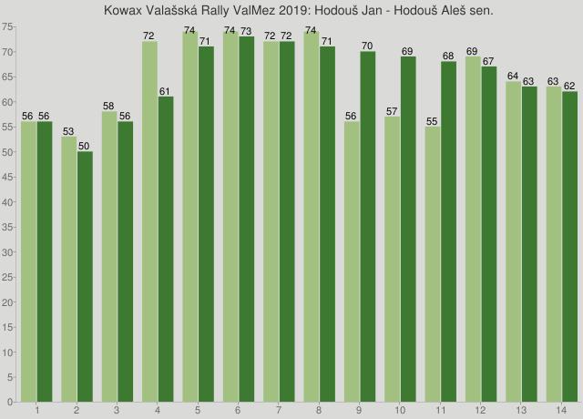 Kowax Valašská Rally ValMez 2019: Hodouš Jan - Hodouš Aleš sen.