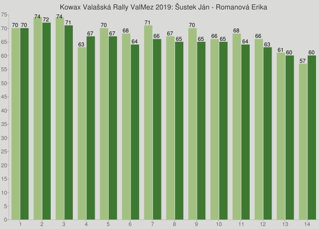 Kowax Valašská Rally ValMez 2019: Šustek Ján - Romanová Erika