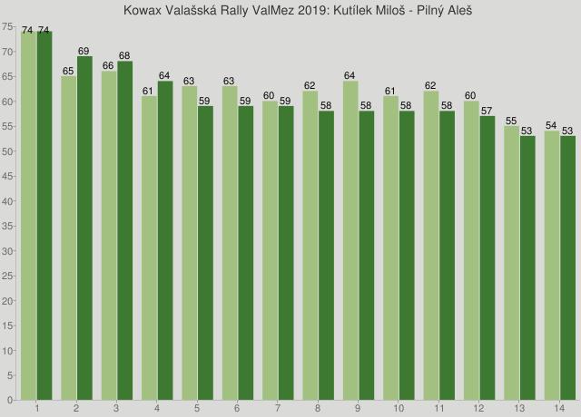 Kowax Valašská Rally ValMez 2019: Kutílek Miloš - Pilný Aleš