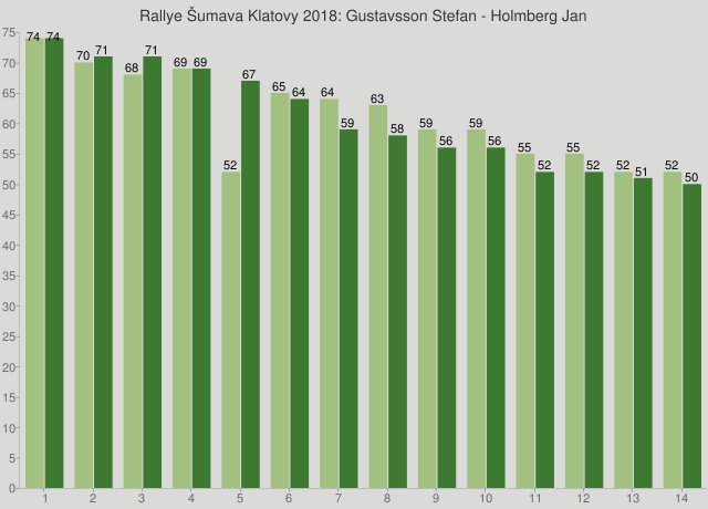 Rallye Šumava Klatovy 2018: Gustavsson Stefan - Holmberg Jan