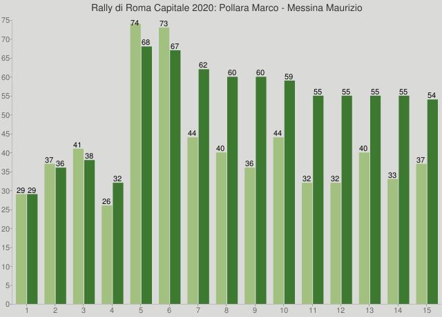 Rally di Roma Capitale 2020: Pollara Marco - Messina Maurizio