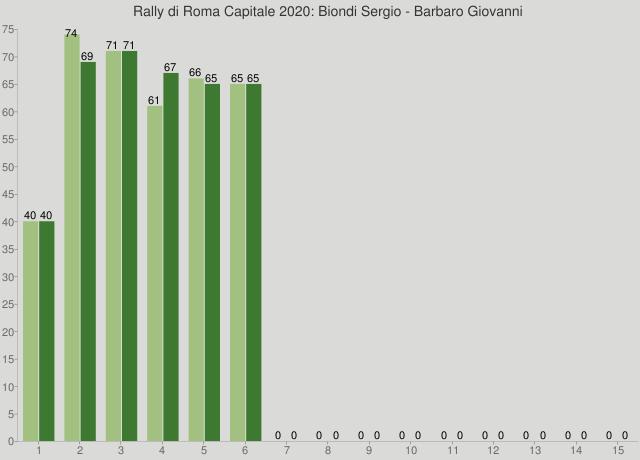 Rally di Roma Capitale 2020: Biondi Sergio - Barbaro Giovanni