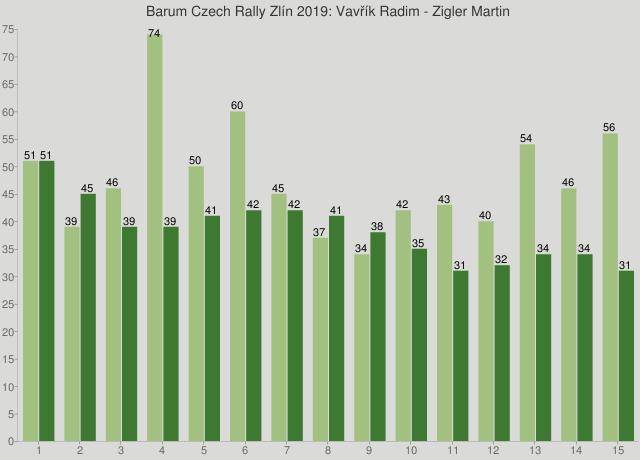 Barum Czech Rally Zlín 2019: Vavřík Radim - Zigler Martin