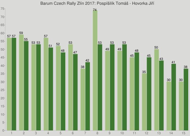 Barum Czech Rally Zlín 2017: Pospíšilík Tomáš - Hovorka Jiří