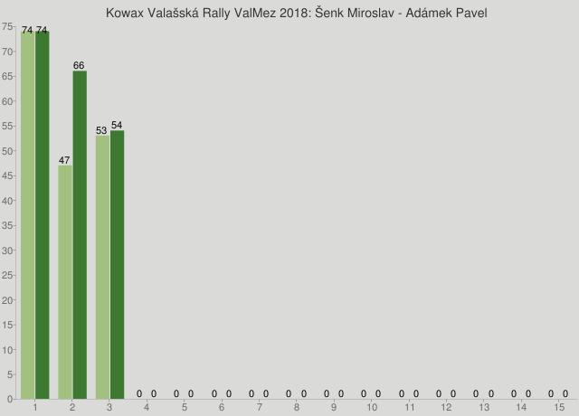 Kowax Valašská Rally ValMez 2018: Šenk Miroslav - Adámek Pavel