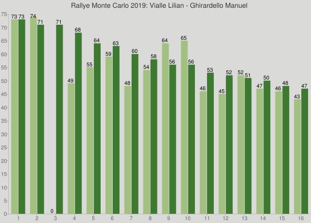 Rallye Monte Carlo 2019: Vialle Lilian - Ghirardello Manuel