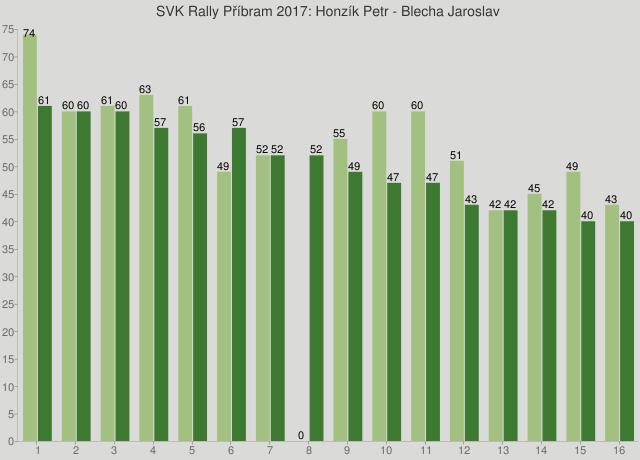SVK Rally Příbram 2017: Honzík Petr - Blecha Jaroslav