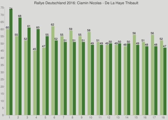 Rallye Deutschland 2016: Ciamin Nicolas - De La Haye Thibault