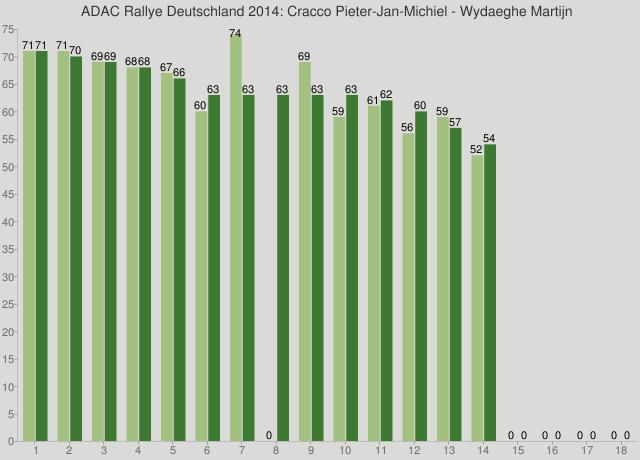 ADAC Rallye Deutschland 2014: Cracco Pieter-Jan-Michiel - Wydaeghe Martijn