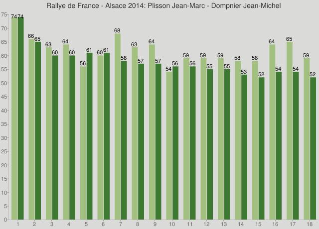 Rallye de France - Alsace 2014: Plisson Jean-Marc - Dompnier Jean-Michel
