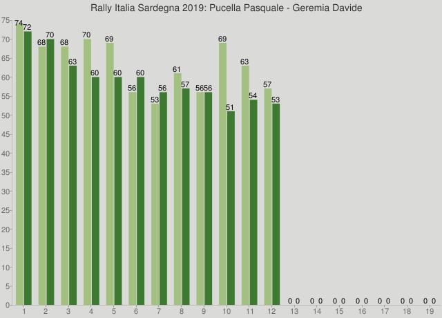 Rally Italia Sardegna 2019: Pucella Pasquale - Geremia Davide