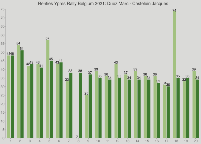 Renties Ypres Rally Belgium 2021: Duez Marc - Castelein Jacques