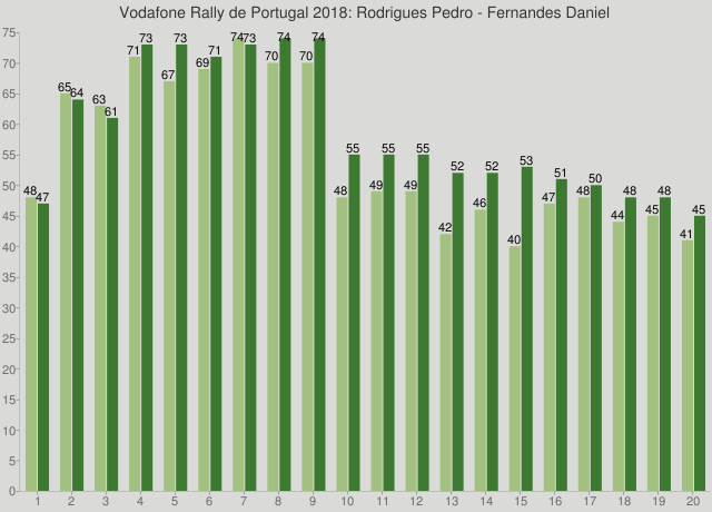 Vodafone Rally de Portugal 2018: Rodrigues Pedro - Fernandes Daniel
