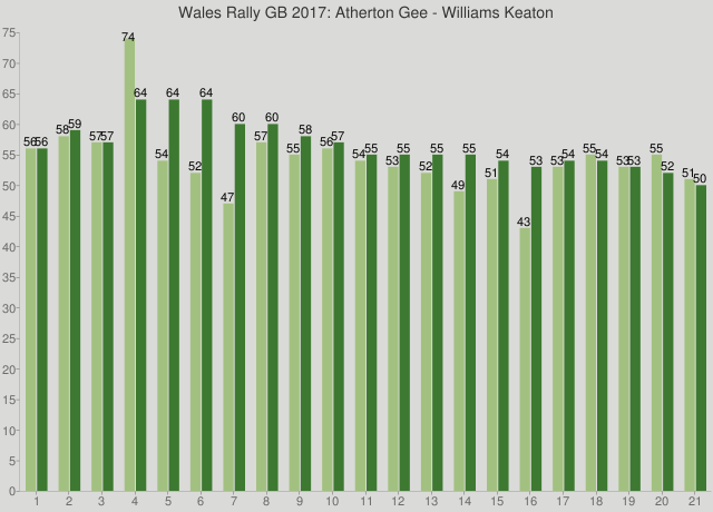 Wales Rally GB 2017: Atherton Gee - Williams Keaton