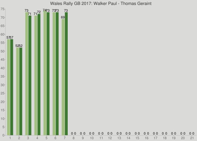 Wales Rally GB 2017: Walker Paul - Thomas Geraint