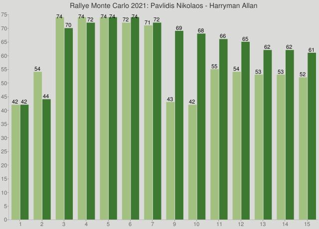 Rallye Monte Carlo 2021: Pavlidis Nikolaos - Harryman Allan