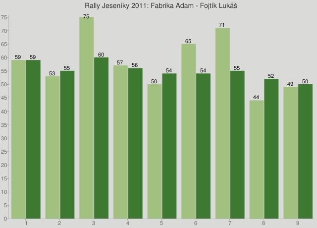 Rally Jeseníky 2011: Fabrika Adam - Fojtík Lukáš