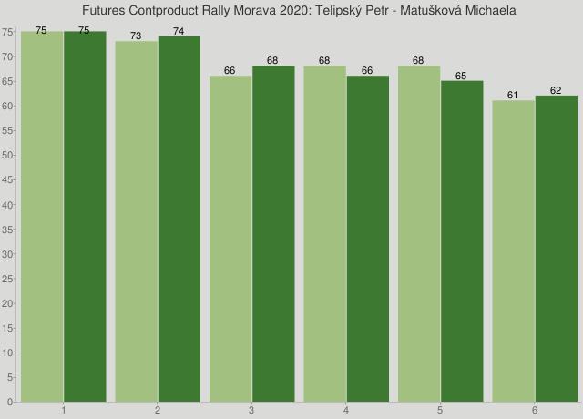 Futures Contproduct Rally Morava 2020: Telipský Petr - Matušková Michaela