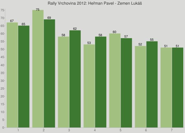 Rally Vrchovina 2012: Heřman Pavel - Zemen Lukáš