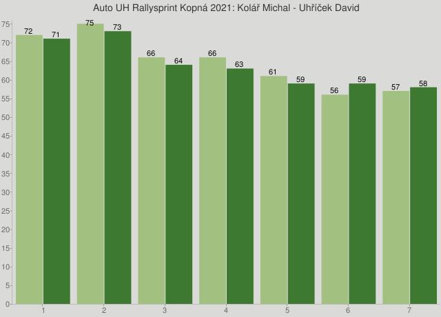 Auto UH Rallysprint Kopná 2021: Kolář Michal - Uhříček David