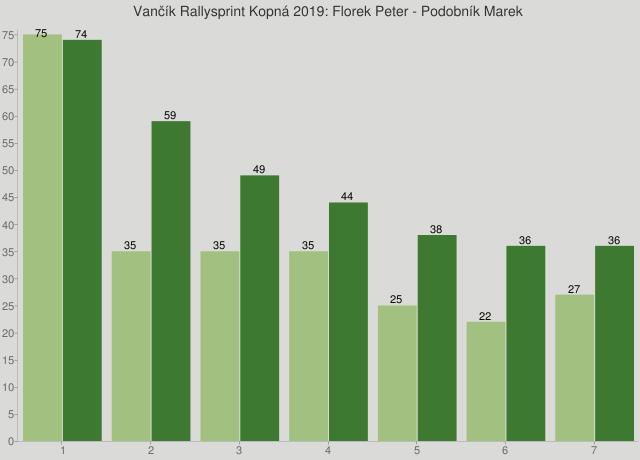 Vančík Rallysprint Kopná 2019: Florek Peter - Podobník Marek