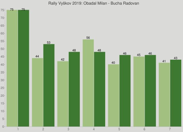 Rally Vyškov 2019: Obadal Milan - Bucha Radovan
