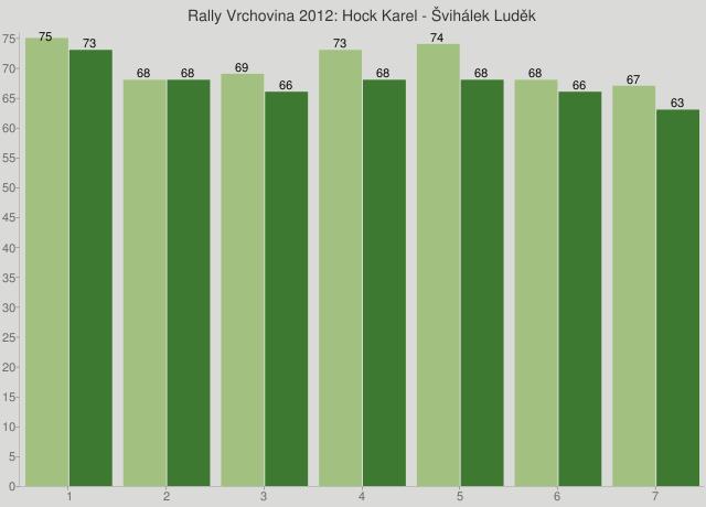 Rally Vrchovina 2012: Hock Karel - Švihálek Luděk