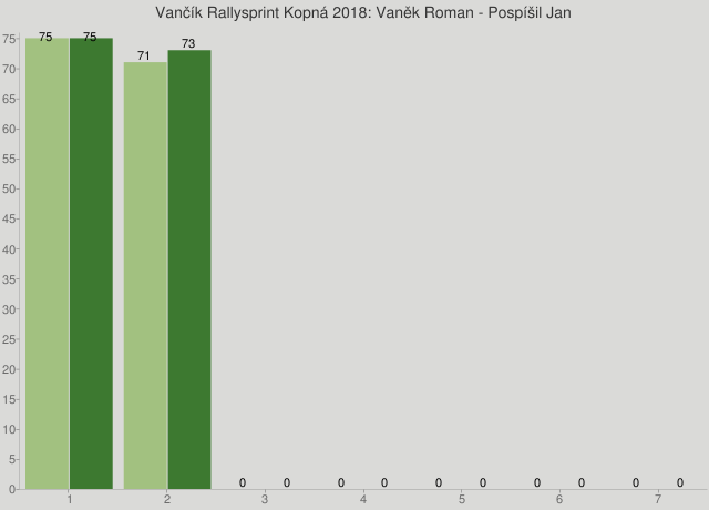 Vančík Rallysprint Kopná 2018: Vaněk Roman - Pospíšil Jan