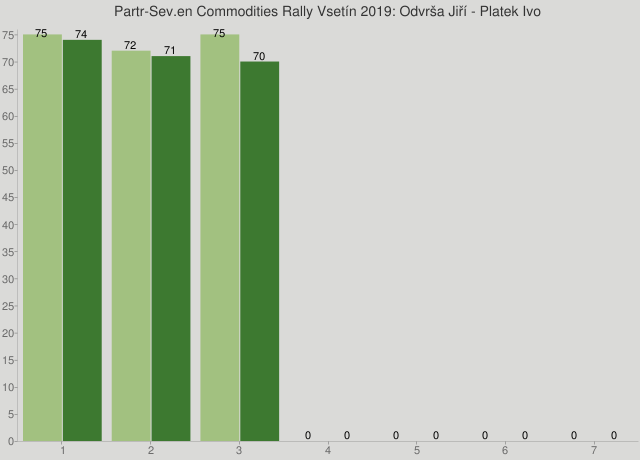 Partr-Sev.en Commodities Rally Vsetín 2019: Odvrša Jiří - Platek Ivo