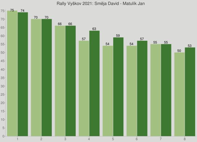Rally Vyškov 2021: Směja David - Matulík Jan