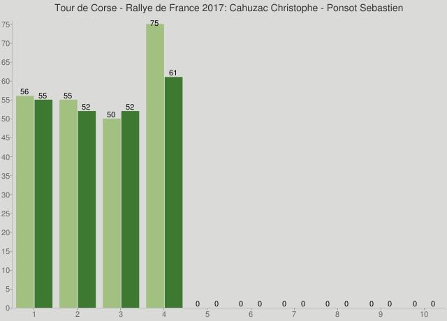 Tour de Corse - Rallye de France 2017: Cahuzac Christophe - Ponsot Sebastien