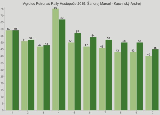Agrotec Petronas Rally Hustopeče 2019: Šandrej Marcel - Kacvinský Andrej