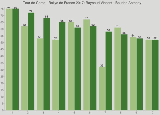 Tour de Corse - Rallye de France 2017: Raynaud Vincent - Boudon Anthony