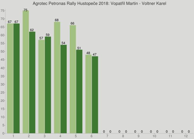 Agrotec Petronas Rally Hustopeče 2018: Vopatřil Martin - Voltner Karel