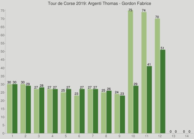 Tour de Corse 2019: Argenti Thomas - Gordon Fabrice