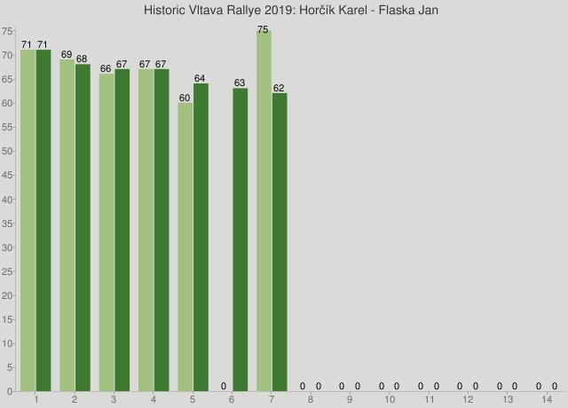 Historic Vltava Rallye 2019: Horčík Karel - Flaska Jan