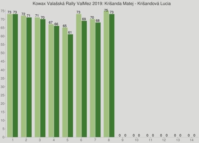 Kowax Valašská Rally ValMez 2019: Krišanda Matej - Krišandová Lucia