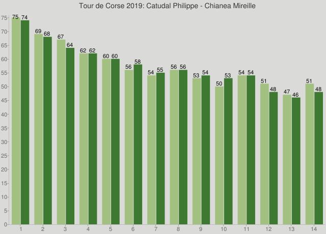 Tour de Corse 2019: Catudal Philippe - Chianea Mireille