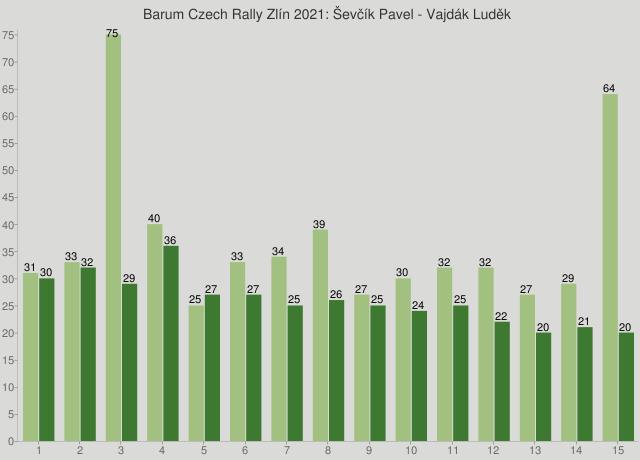 Barum Czech Rally Zlín 2021: Ševčík Pavel - Vajdák Luděk
