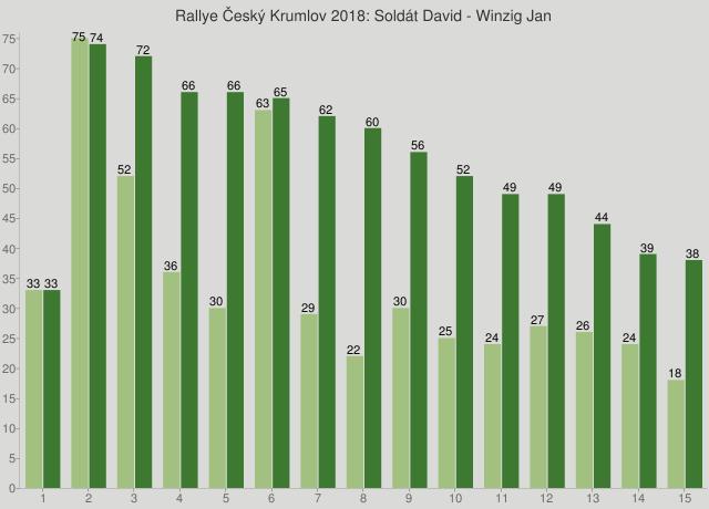 Rallye Český Krumlov 2018: Soldát David - Winzig Jan