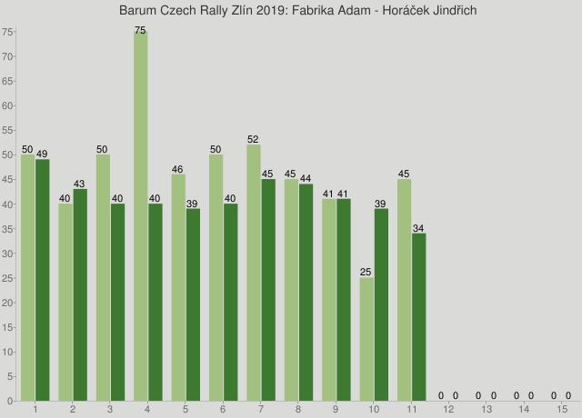 Barum Czech Rally Zlín 2019: Fabrika Adam - Horáček Jindřich