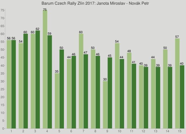 Barum Czech Rally Zlín 2017: Janota Miroslav - Novák Petr