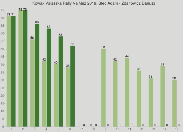 Kowax Valašská Rally ValMez 2018: Stec Adam - Zdanowicz Dariusz