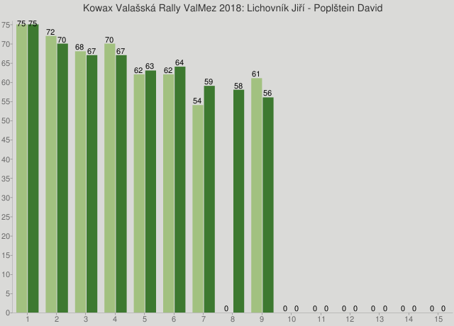 Kowax Valašská Rally ValMez 2018: Lichovník Jiří - Poplštein David