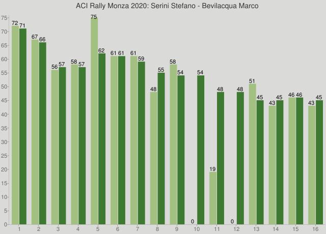 ACI Rally Monza 2020: Serini Stefano - Bevilacqua Marco