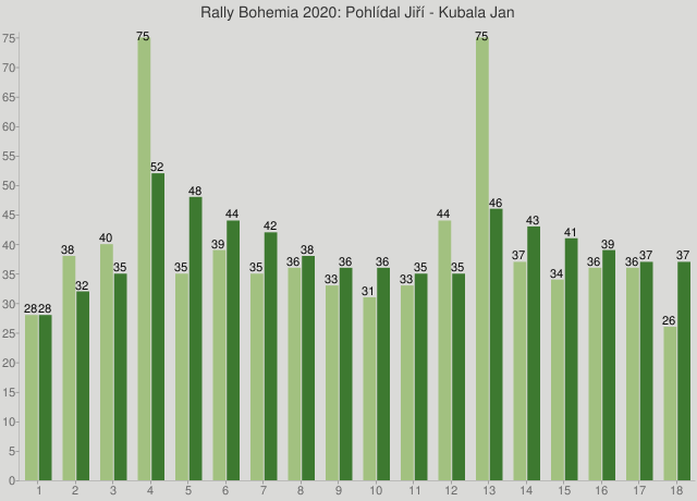 Rally Bohemia 2020: Pohlídal Jiří - Kubala Jan